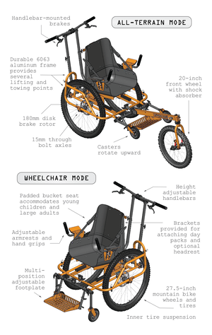 advenchair mode examples